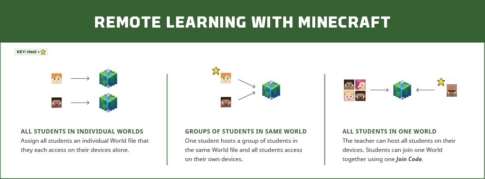 Remote Learning with Minecraft. All students in individual worlds: Assign all students an individual world file that they each access on their devices alone. Groups of students in same world: One student hosts a group of students in the same World file and all students access on their own devices. All students in one world: The teacher can host all students on their devices. Students can join one World together using one Join Code.