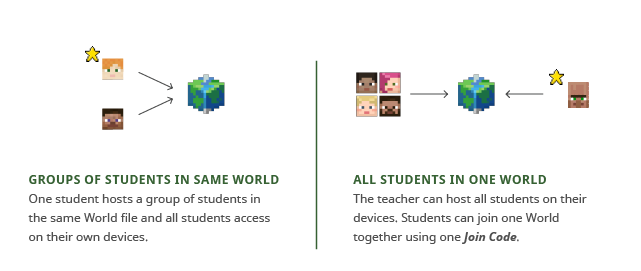 Groups of students in same world: One student hosts a group of students in the same World file and all students access on their own devices. All students in one world: The teacher can host all students on their devices. Students can join one World together using one Join Code.