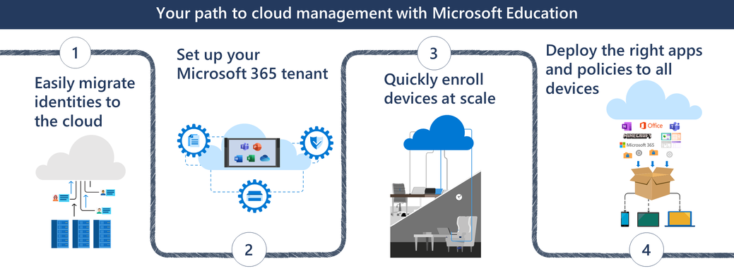 A graphic displaying the four steps to cloud management with Microsoft Education.